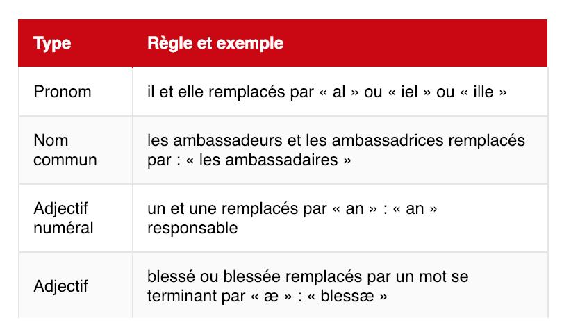 """Le tableau de grammaire sur les accords neutres partagé par Radio-Canada, mettant en vedette les nouveaux pronoms neutres comme """"iel"""" ou """"ille"""""""