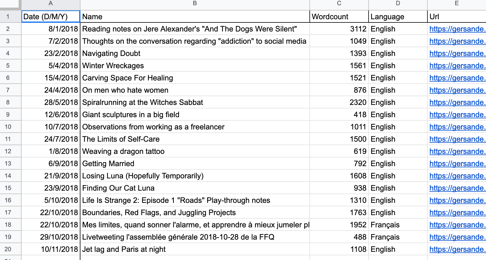 A screenshot of a spreadsheet of my 2018 blog posts.