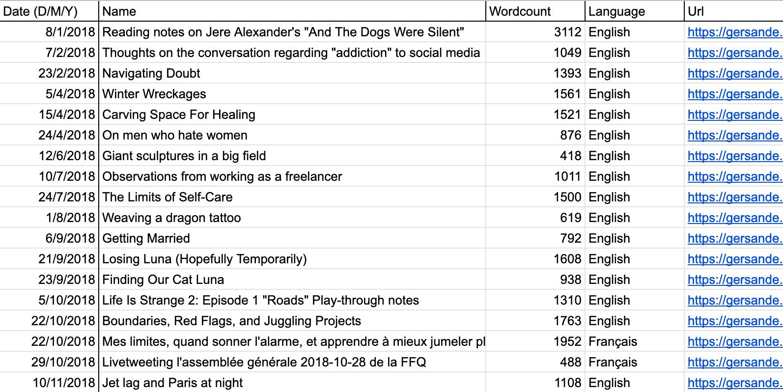 Une capture d'écran d'une liste de tous mes articles de 2018 sur mon blogue.
